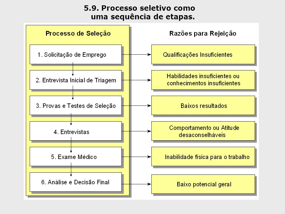 5.9. Processo seletivo como uma sequência de etapas.