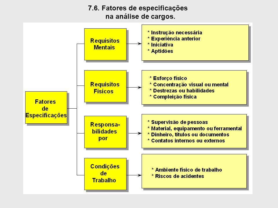7.6. Fatores de especificações na análise de cargos.