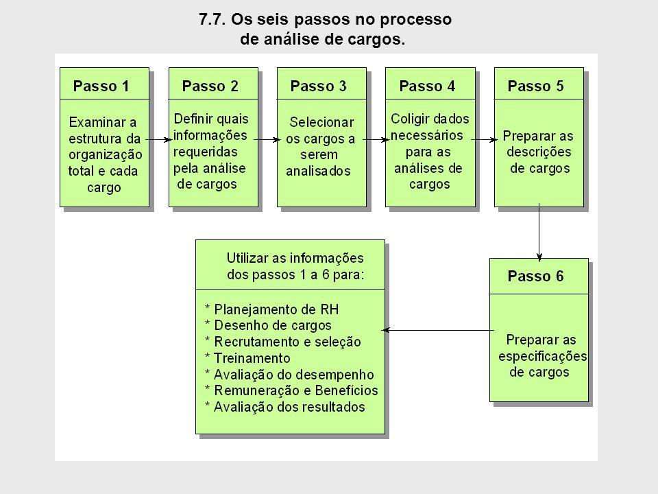 7.7. Os seis passos no processo de análise de cargos.
