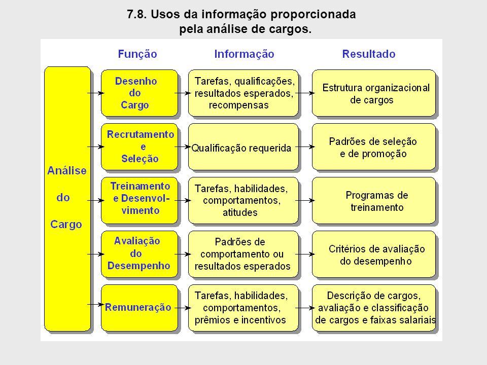 7.8. Usos da informação proporcionada pela análise de cargos.