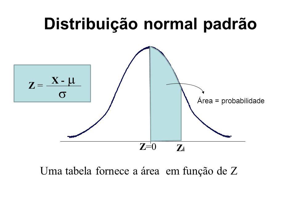Distribuição normal padrão Z=0 ZiZi Uma tabela fornece a área em função de Z Área = probabilidade Z = X -  