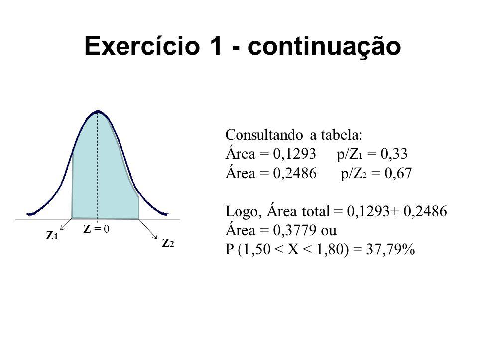 Exercício 1 - continuação Z = 0 Z1Z1 Z2Z2 Consultando a tabela: Área = 0,1293 p/Z 1 = 0,33 Área = 0,2486 p/Z 2 = 0,67 Logo, Área total = 0,1293+ 0,2486 Área = 0,3779 ou P (1,50 < X < 1,80) = 37,79%