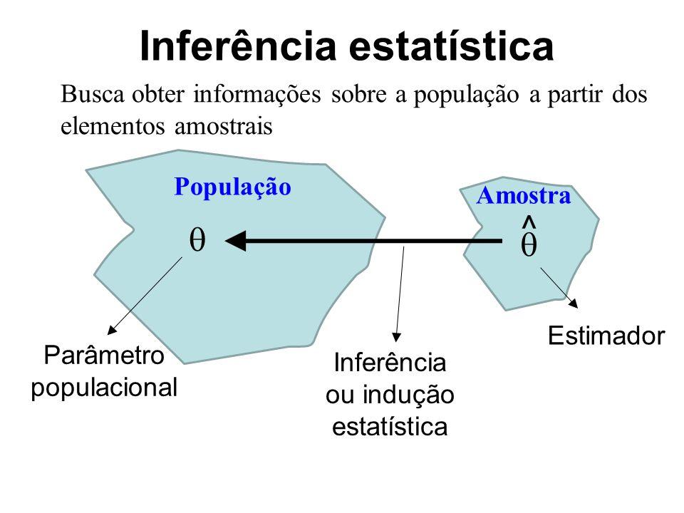 Inferência estatística Inferência ou indução estatística Estimador Parâmetro populacional Busca obter informações sobre a população a partir dos elementos amostrais  ^  População Amostra