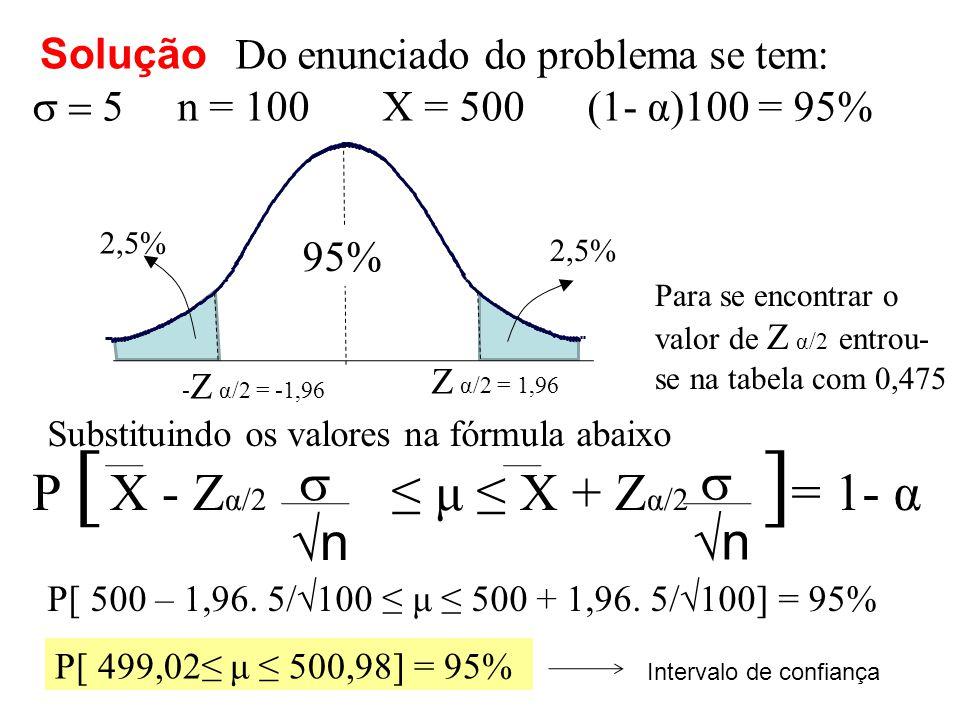 95% - Z α/2 = -1,96 Z α/2 = 1,96 2,5% Para se encontrar o valor de Z α/2 entrou- se na tabela com 0,475 X - Z α/2 ≤ μ ≤ X + Z α/2  √n  P [ ] = 1- α Substituindo os valores na fórmula abaixo Solução Do enunciado do problema se tem:  n = 100 X = 500 (1- α)100 = 95% P[ 500 – 1,96.