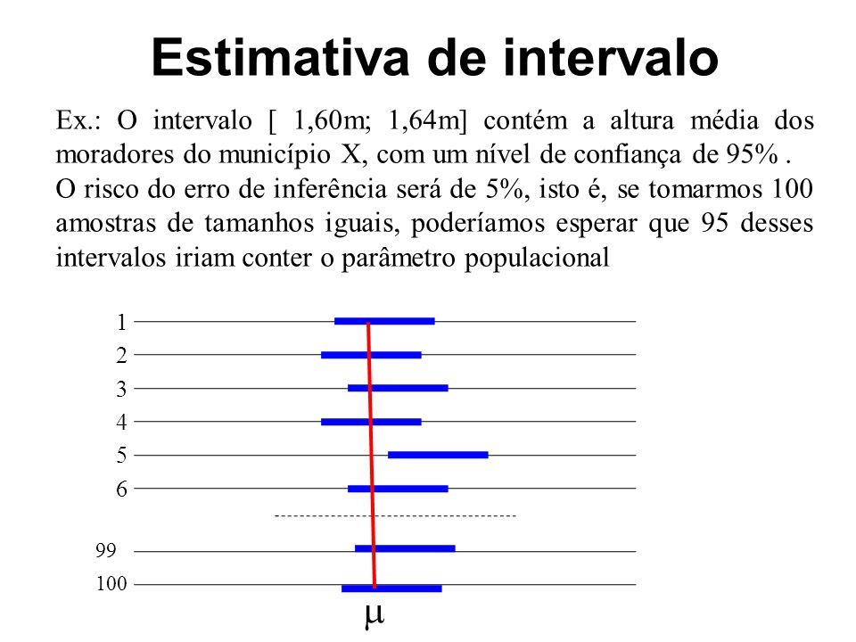 Estimativa de intervalo Ex.: O intervalo [ 1,60m; 1,64m] contém a altura média dos moradores do município X, com um nível de confiança de 95%.