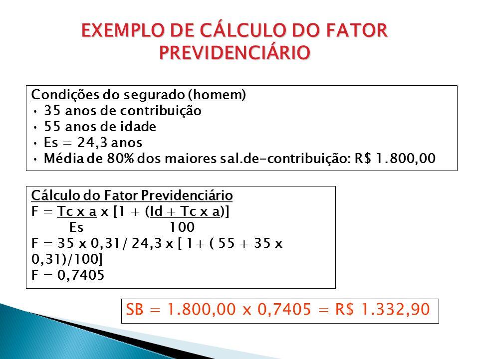 EXEMPLO DE CÁLCULO DO FATOR PREVIDENCIÁRIO Condições do segurado (homem) 35 anos de contribuição 55 anos de idade Es = 24,3 anos Média de 80% dos maio
