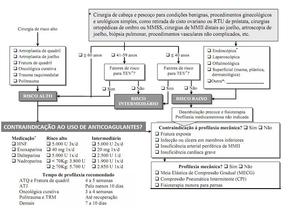 Pacientes cirúrgicos CONTRAINDICAÇÃO AO USO DE ANTICOAGULANTES?