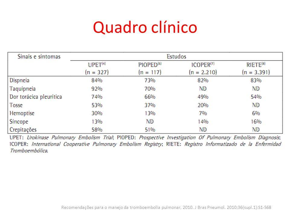 Predileção clínica para TEP (escore de Wells) Recomendações para o manejo da tromboembolia pulmonar, 2010.