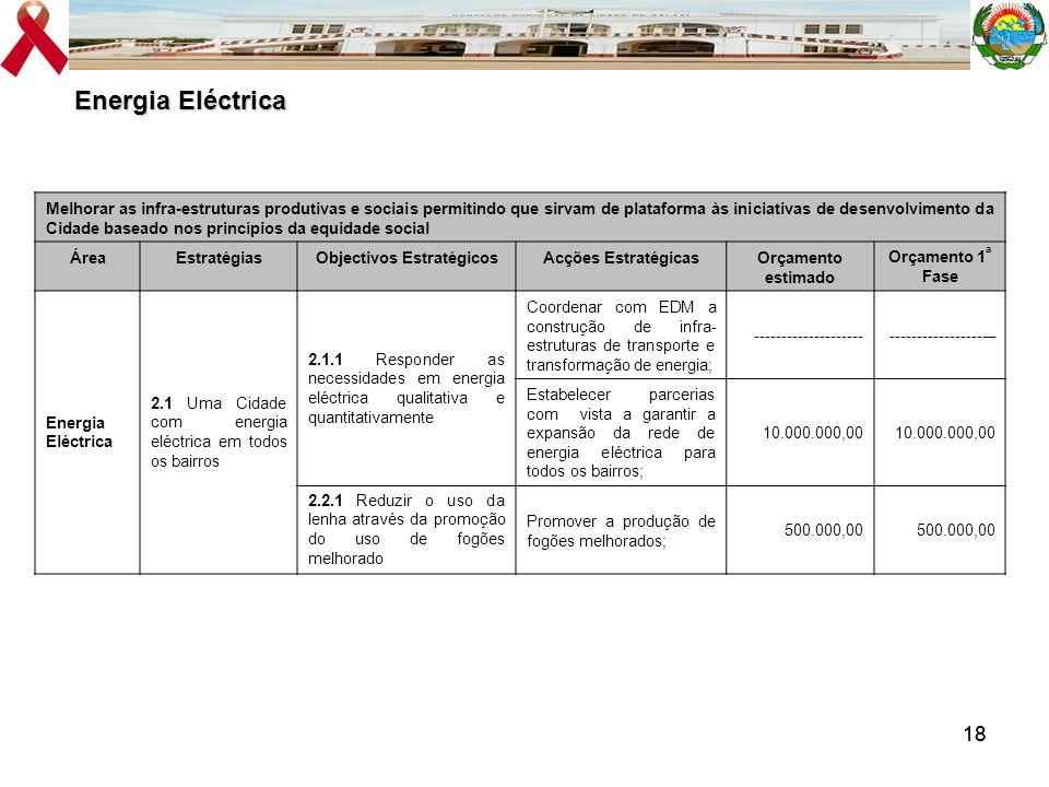 18 Energia Eléctrica Melhorar as infra-estruturas produtivas e sociais permitindo que sirvam de plataforma às iniciativas de desenvolvimento da Cidade