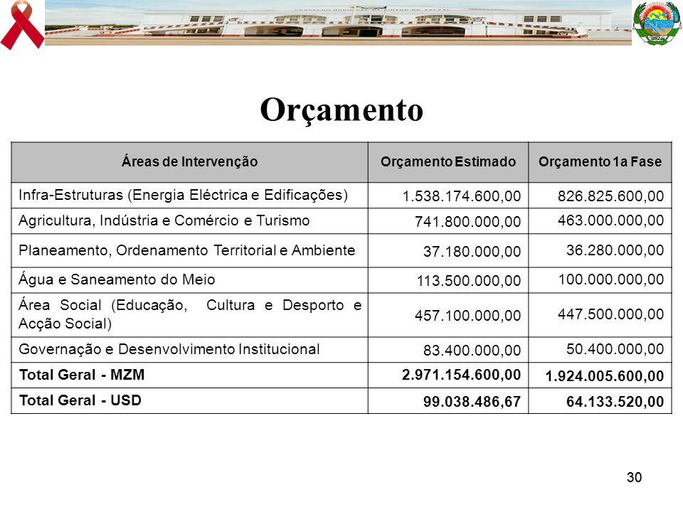 30 Orçamento Áreas de IntervençãoOrçamento EstimadoOrçamento 1a Fase Infra-Estruturas (Energia Eléctrica e Edificações)1.538.174.600,00826.825.600,00