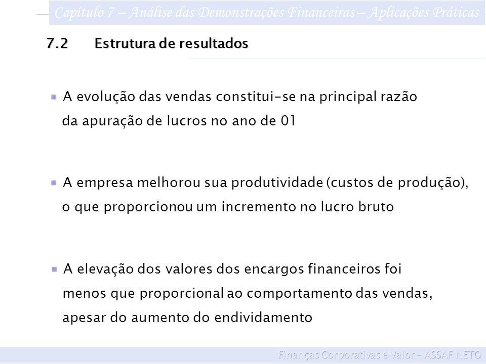 7.2Estrutura de resultados A empresa melhorou sua produtividade (custos de produção), o que proporcionou um incremento no lucro bruto A elevação dos valores dos encargos financeiros foi menos que proporcional ao comportamento das vendas, apesar do aumento do endividamento A evolução das vendas constitui-se na principal razão da apuração de lucros no ano de 01 Capítulo 7 – Análise das Demonstrações Financeiras – Aplicações Práticas