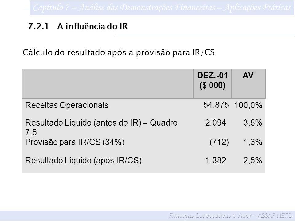 Receitas Operacionais 54.875 100,0% Resultado Líquido (antes do IR) – Quadro 7.5 2.094) 3,8% Provisão para IR/CS (34%) (712) 1,3% DEZ.-01 ($ 000) AV Resultado Líquido (após IR/CS) 1.382) 2,5% Cálculo do resultado após a provisão para IR/CS 7.2.1A influência do IR Capítulo 7 – Análise das Demonstrações Financeiras – Aplicações Práticas
