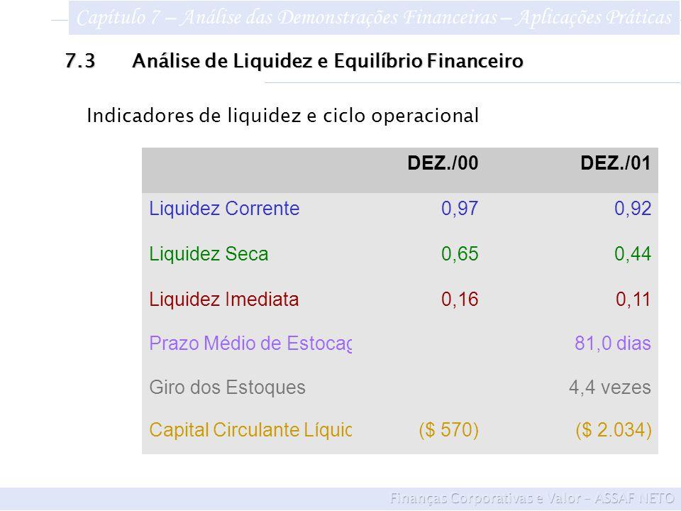 DEZ./00DEZ./01 Liquidez Corrente0,970,92 Liquidez Seca0,650,44 Liquidez Imediata0,160,11 Prazo Médio de Estocagem 81,0 dias Giro dos Estoques 4,4 vezes Capital Circulante Líquido($ 570)($ 2.034) Indicadores de liquidez e ciclo operacional 7.3Análise de Liquidez e Equilíbrio Financeiro Capítulo 7 – Análise das Demonstrações Financeiras – Aplicações Práticas