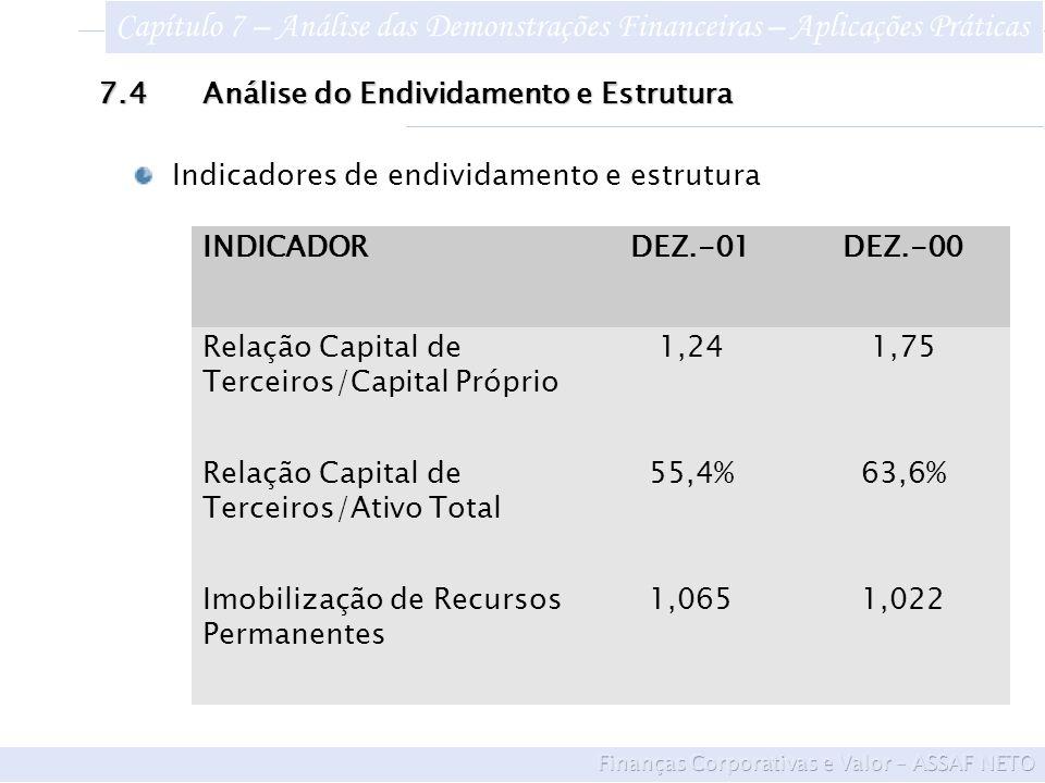 7.4Análise do Endividamento e Estrutura INDICADORDEZ.-01DEZ.-00 Relação Capital de Terceiros/Capital Próprio 1,241,75 Relação Capital de Terceiros/Ativo Total 55,4%63,6% Imobilização de Recursos Permanentes 1,0651,022 Indicadores de endividamento e estrutura Capítulo 7 – Análise das Demonstrações Financeiras – Aplicações Práticas