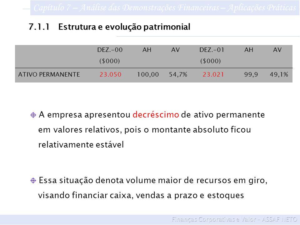 7.1.1Estrutura e evolução patrimonial Essa situação denota volume maior de recursos em giro, visando financiar caixa, vendas a prazo e estoques A empresa apresentou decréscimo de ativo permanente em valores relativos, pois o montante absoluto ficou relativamente estável DEZ.-00 AH AV DEZ.-01 AH AV ($000) ($000) ATIVO PERMANENTE 23.050 100,00 54,7% 23.021 99,9 49,1% Capítulo 7 – Análise das Demonstrações Financeiras – Aplicações Práticas