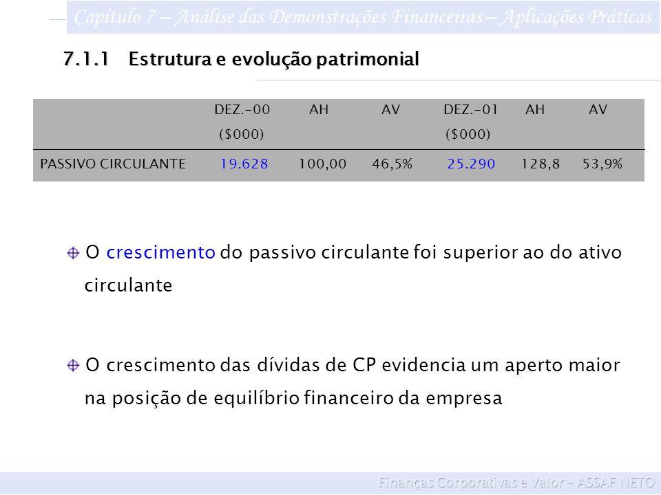 DEZ.-00 AH AV DEZ.-01 AH AV ($000) ($000) PASSIVO CIRCULANTE 19.628 100,00 46,5% 25.290 128,8 53,9%7.1.1Estrutura e evolução patrimonial O crescimento das dívidas de CP evidencia um aperto maior na posição de equilíbrio financeiro da empresa O crescimento do passivo circulante foi superior ao do ativo circulante Capítulo 7 – Análise das Demonstrações Financeiras – Aplicações Práticas