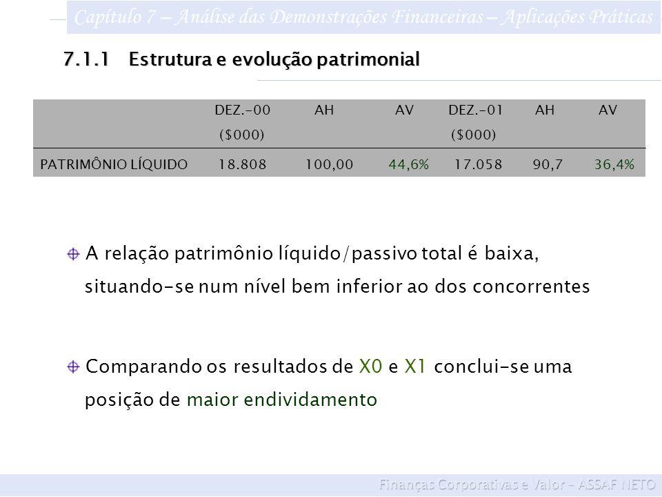 DEZ.-00 AH AV DEZ.-01 AH AV ($000) ($000) PATRIMÔNIO LÍQUIDO 18.808 100,00 44,6% 17.058 90,7 36,4% Comparando os resultados de X0 e X1 conclui-se uma posição de maior endividamento A relação patrimônio líquido/passivo total é baixa, situando-se num nível bem inferior ao dos concorrentes 7.1.1Estrutura e evolução patrimonial Capítulo 7 – Análise das Demonstrações Financeiras – Aplicações Práticas