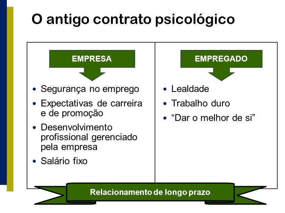 O antigo contrato psicológico Segurança no emprego Expectativas de carreira e de promoção Desenvolvimento profissional gerenciado pela empresa Salário