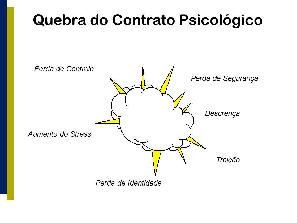 Quebra do Contrato Psicológico Perda de Controle Perda de Segurança Aumento do Stress Descrença Traição Perda de Identidade