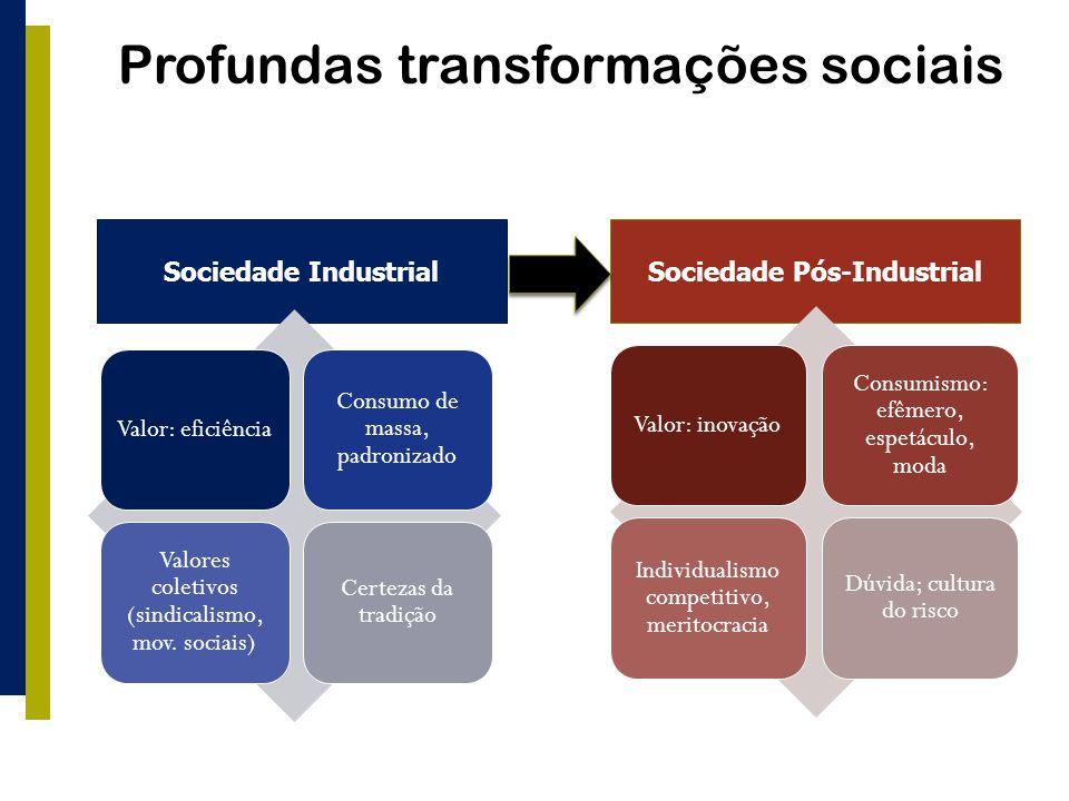 Profundas transformações sociais Sociedade IndustrialSociedade Pós-Industrial Valor: eficiência Consumo de massa, padronizado Valores coletivos (sindicalismo, mov.