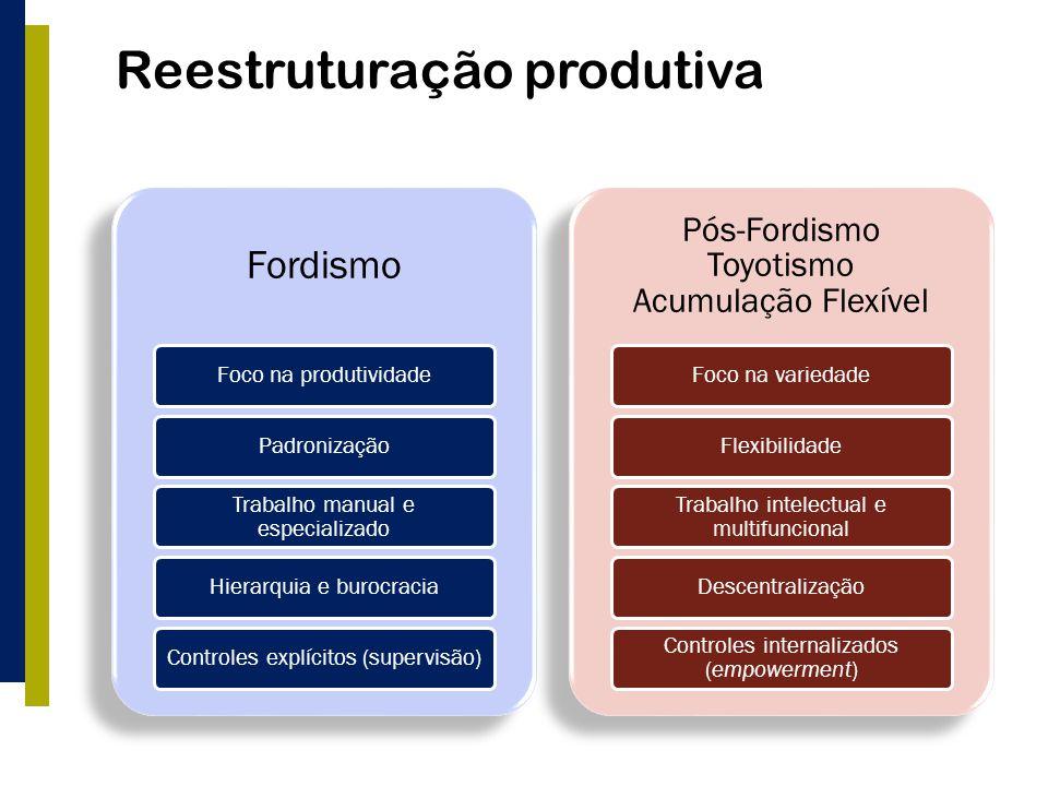 Reestruturação produtiva Fordismo Foco na produtividadePadronização Trabalho manual e especializado Hierarquia e burocraciaControles explícitos (super