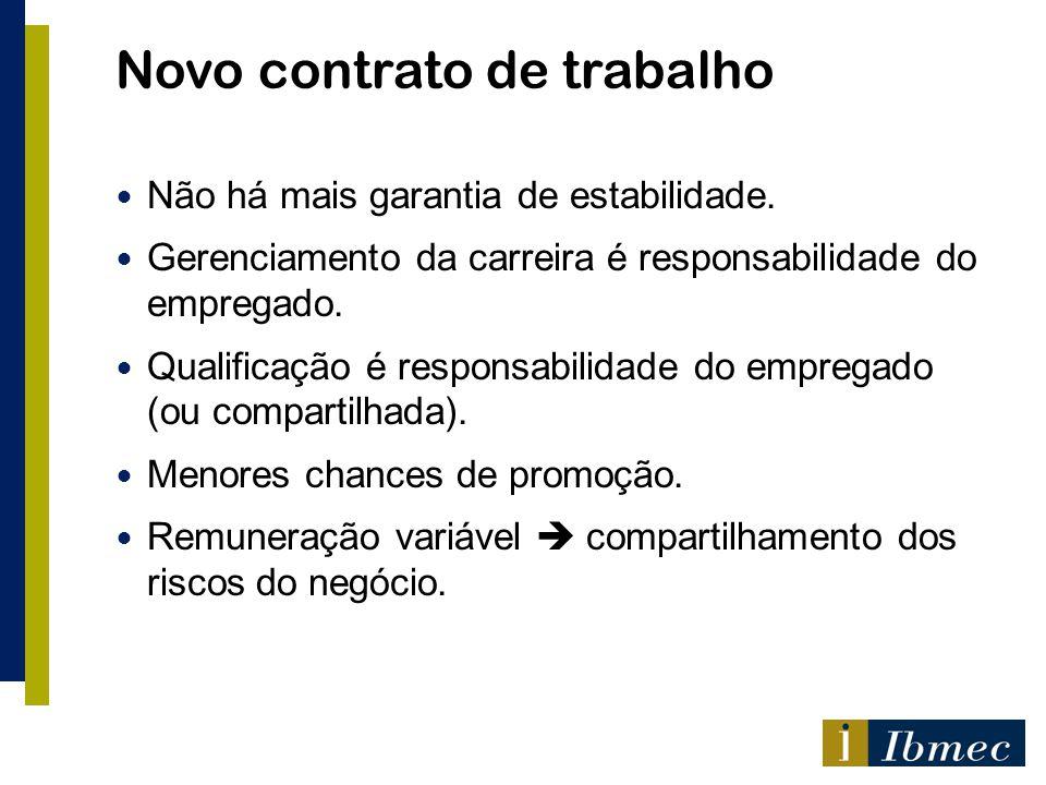 Novo contrato de trabalho Não há mais garantia de estabilidade. Gerenciamento da carreira é responsabilidade do empregado. Qualificação é responsabili