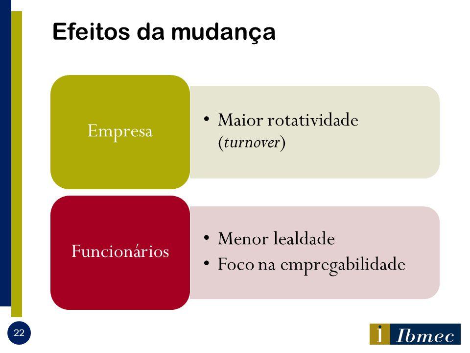 Efeitos da mudança Maior rotatividade (turnover) Empresa Menor lealdade Foco na empregabilidade Funcionários 22