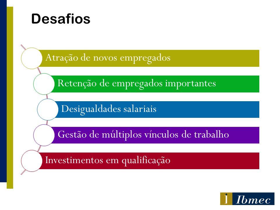 Desafios Atração de novos empregados Retenção de empregados importantes Desigualdades salariais Gestão de múltiplos vínculos de trabalho Investimentos em qualificação