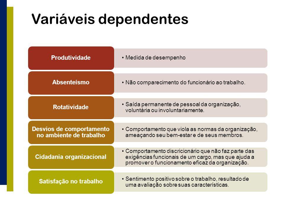 Variáveis dependentes Medida de desempenho Produtividade Não comparecimento do funcionário ao trabalho. Absenteísmo Saída permanente de pessoal da org