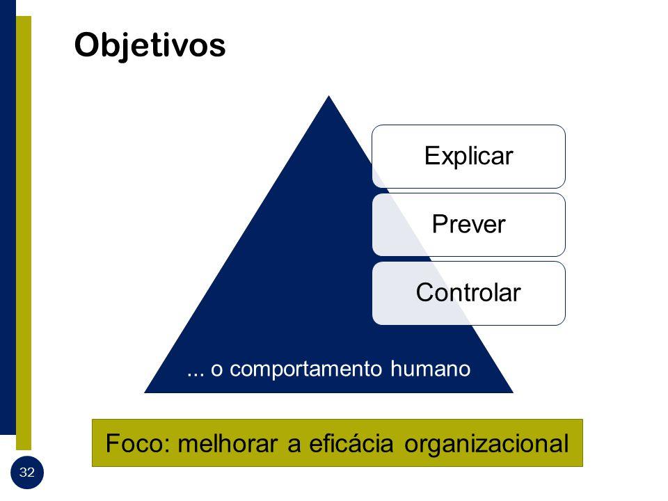 Objetivos 32 Foco: melhorar a eficácia organizacional ExplicarPreverControlar... o comportamento humano