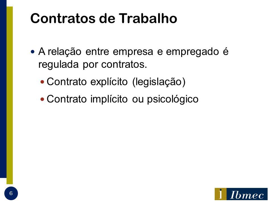 Contratos de Trabalho A relação entre empresa e empregado é regulada por contratos. Contrato explícito (legislação) Contrato implícito ou psicológico