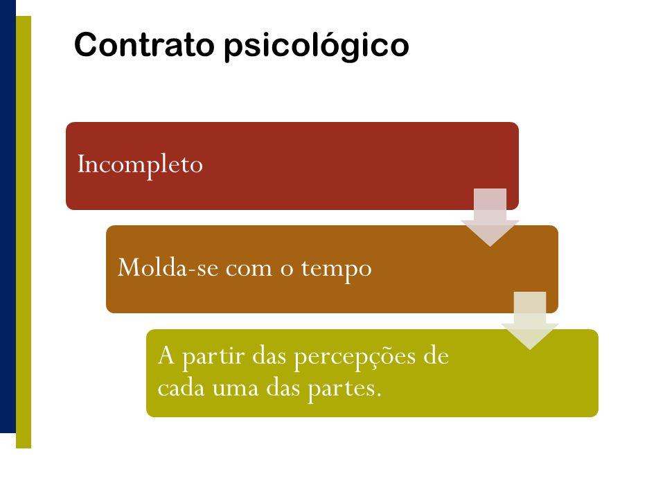 Contrato psicológico IncompletoMolda-se com o tempo A partir das percepções de cada uma das partes.