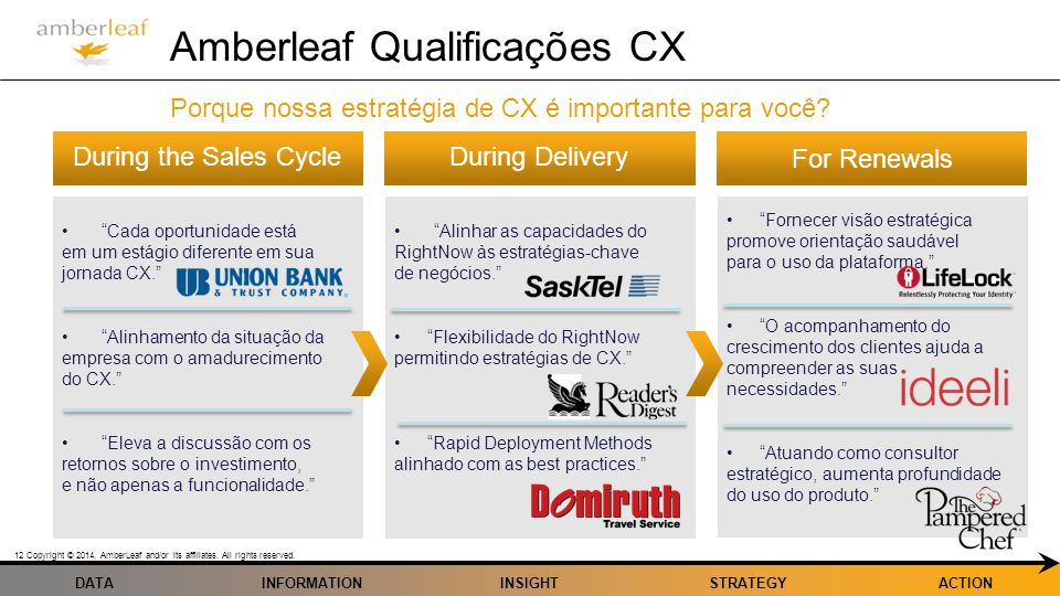 DATA Copyright © 2014, AmberLeaf and/or its affiliates. All rights reserved. 12 INFORMATIONINSIGHTSTRATEGYACTION Amberleaf Qualificações CX Porque nos