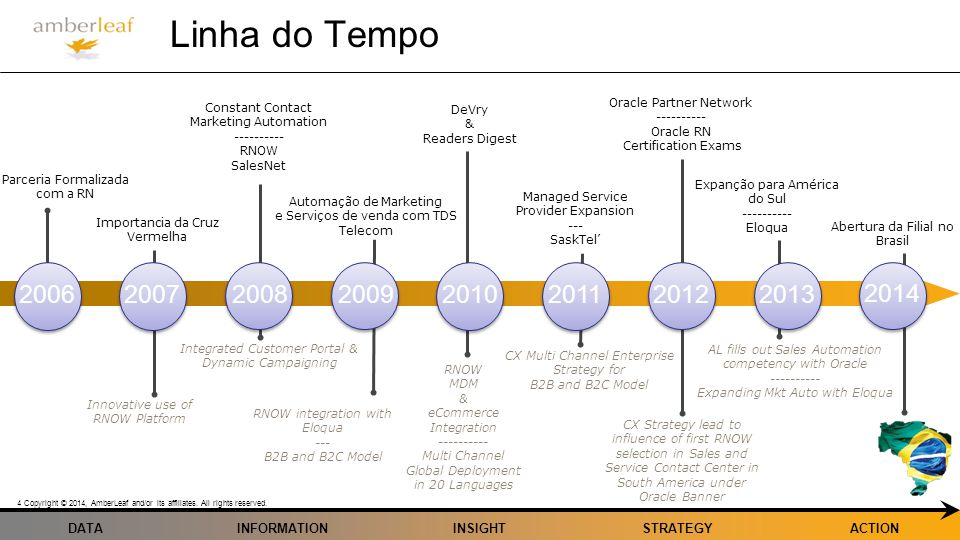 DATA Copyright © 2014, AmberLeaf and/or its affiliates. All rights reserved. 4 INFORMATIONINSIGHTSTRATEGYACTION 2006 Linha do Tempo 2007 20082009 2010