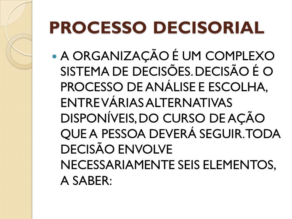 PROCESSO DECISORIAL A ORGANIZAÇÃO É UM COMPLEXO SISTEMA DE DECISÕES. DECISÃO É O PROCESSO DE ANÁLISE E ESCOLHA, ENTRE VÁRIAS ALTERNATIVAS DISPONÍVEIS,