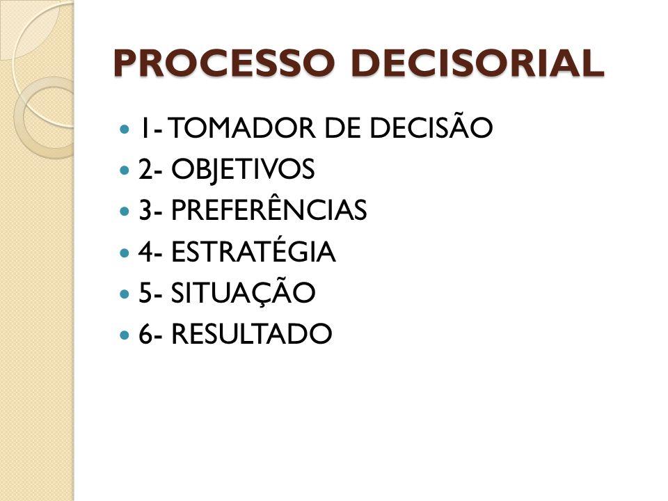 PROCESSO DECISORIAL 1- TOMADOR DE DECISÃO 2- OBJETIVOS 3- PREFERÊNCIAS 4- ESTRATÉGIA 5- SITUAÇÃO 6- RESULTADO