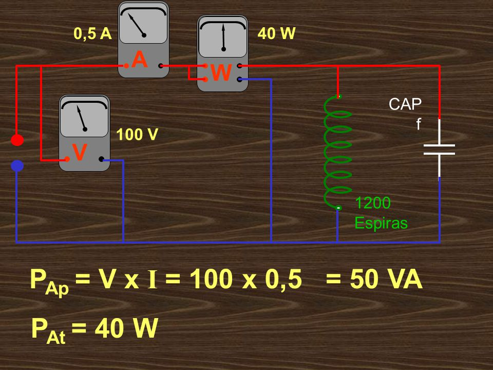 W A V = 100 x 2 P Ap = V x I P At = 40 W = 200 VA 1200 Espiras CAP f 100 V 2 A