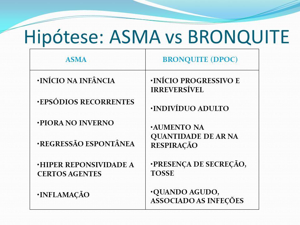 ASMABRONQUITE (DPOC) INÍCIO NA INFÂNCIA EPSÓDIOS RECORRENTES PIORA NO INVERNO REGRESSÃO ESPONTÂNEA HIPER REPONSIVIDADE A CERTOS AGENTES INFLAMAÇÃO INÍ