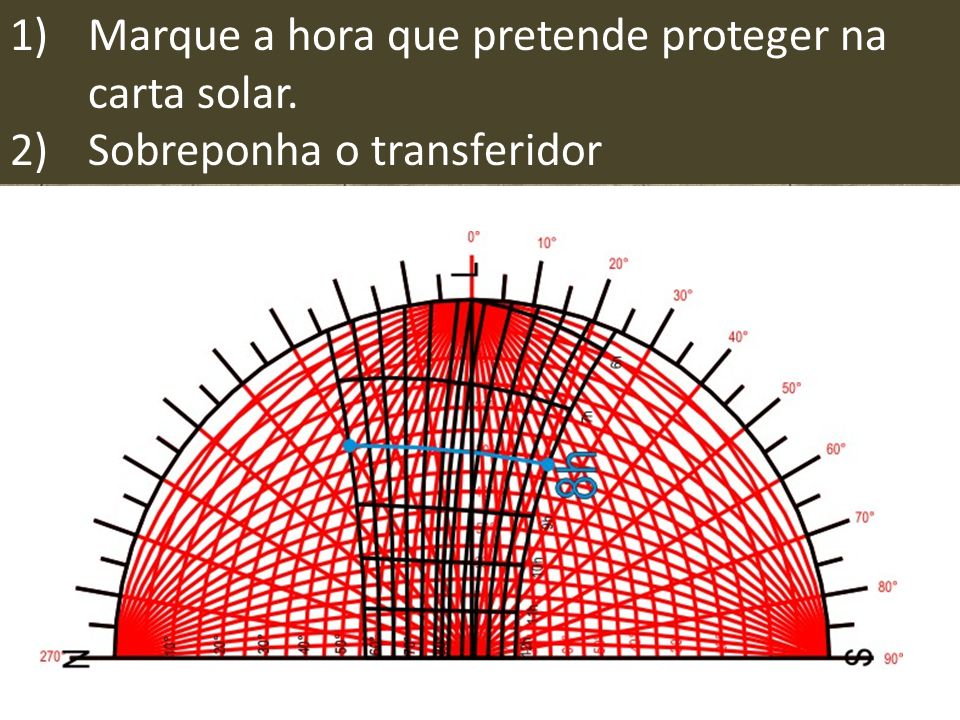 1)Marque a hora que pretende proteger na carta solar. 2)Sobreponha o transferidor