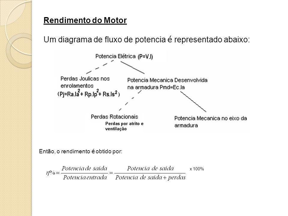 Rendimento do Motor Um diagrama de fluxo de potencia é representado abaixo: Então, o rendimento é obtido por: x 100%