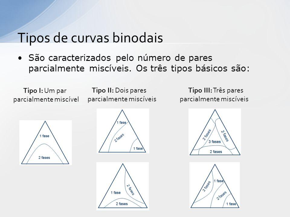 São caracterizados pelo número de pares parcialmente miscíveis. Os três tipos básicos são: Tipos de curvas binodais Tipo I: Um par parcialmente miscív