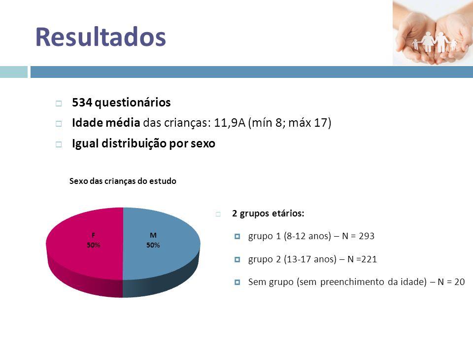 Resultados  Declararam lavar sempre as mãos: 26,2% das crianças.