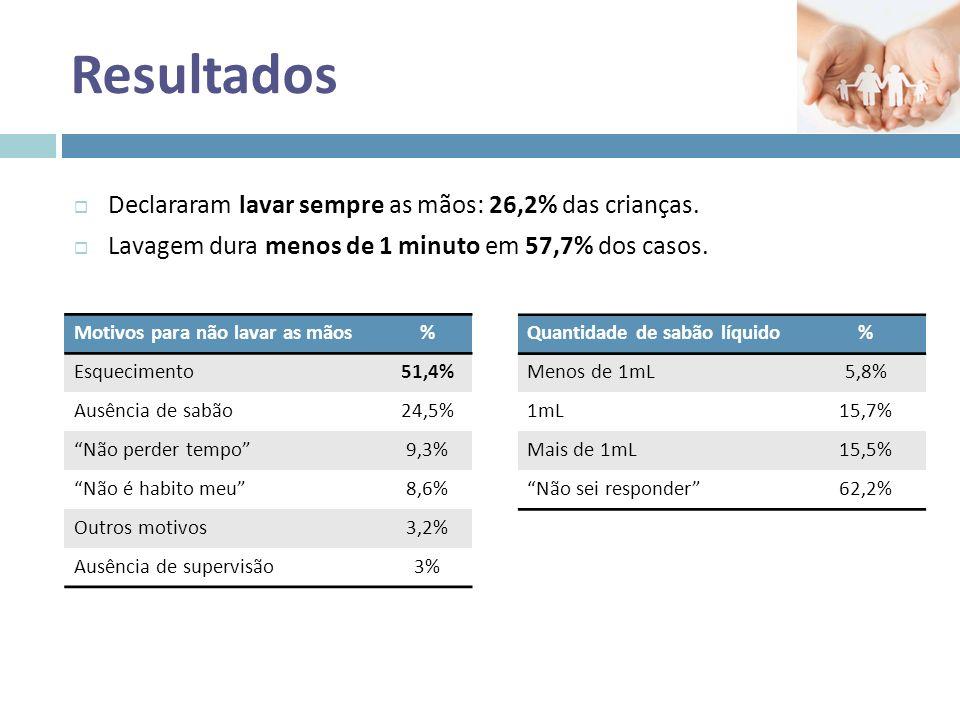 Resultados Lavas as mãos…. NuncaPoucas vezes Algumas vezes Muitas vezes Sempre Depois de ir à casa de banho?0,9%3,6%13,1%25,8%56,1% Antes das refeições?2,1%6,7%25,0%32,7%32,5% Antes de tocar em alimentos?1,7%6,2%15,5%30,7%45% Depois de limpares a casa?9,5%8,2%13,8%18,9%45,4% Depois de tocares em animais (mesmo de estimação).