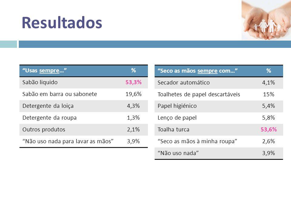 Resultados Lavas as mãos sempre… Grupo 1Grupo 2p Depois de ir à casa de banho?47,8%66,9%<0,001 Antes das refeições?35,8%28,1%0,123 Antes de tocar em alimentos?49,3%40,3%0,120 Depois de limpares a casa?47,8%78,3%0,310 Depois de tocares em animais (mesmo de estimação)?62,1%56,5%0,117 Depois de tossires, espirrares ou assoares?17,2%11,8%0,122 Depois de visitares alguém doente?47,4%29,4%<0,001 Depois de teres uma atividade no exterior (ex.º jardim ou parque)?8,9%3,8%0,018