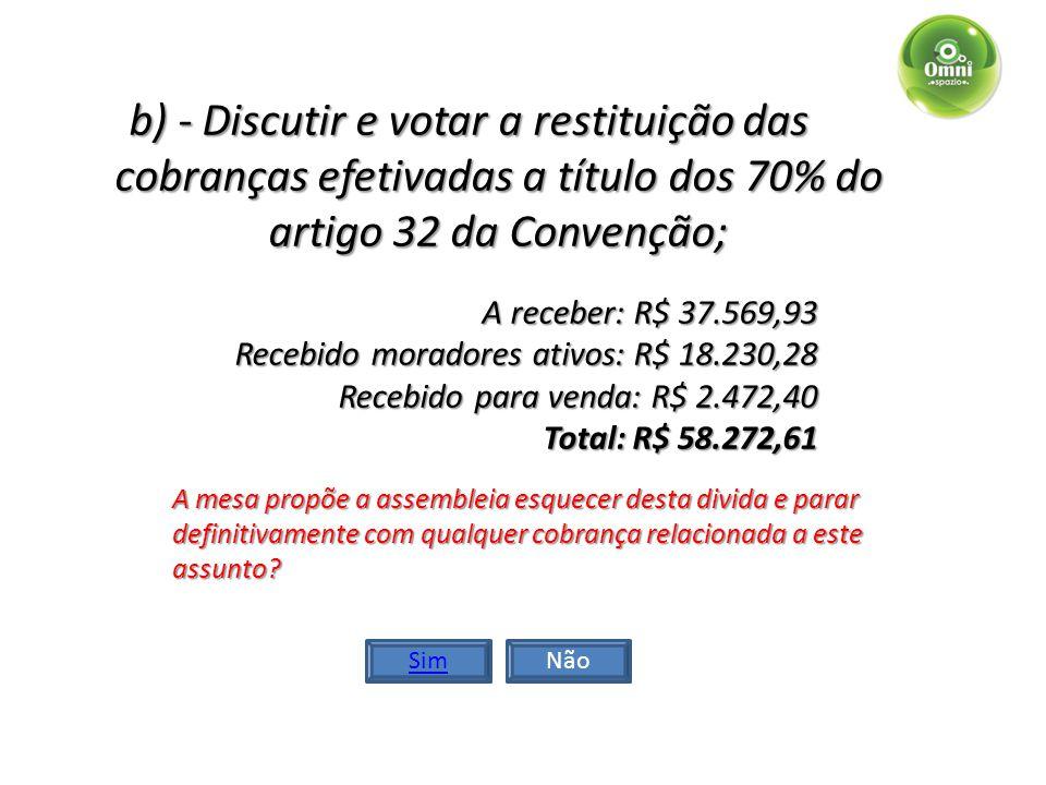 b) - Discutir e votar a restituição das cobranças efetivadas a título dos 70% do artigo 32 da Convenção; A receber: R$ 37.569,93 Recebido moradores ativos: R$ 18.230,28 Recebido para venda: R$ 2.472,40 Total: R$ 58.272,61 A mesa propõe a devolução do montante do valor Recebido dos moradores ativos.