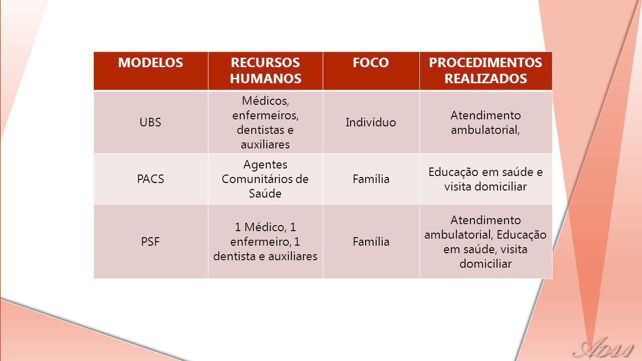 SAÚDE BUCAL Identificação das necessidades e expectativas Construção de mapas inteligentes Processo de trabalho de acordo com as diretrizes do PSF, do SUS e do Plano Municipal Ações Intersetoriais para Promoção de Saúde Bucal.