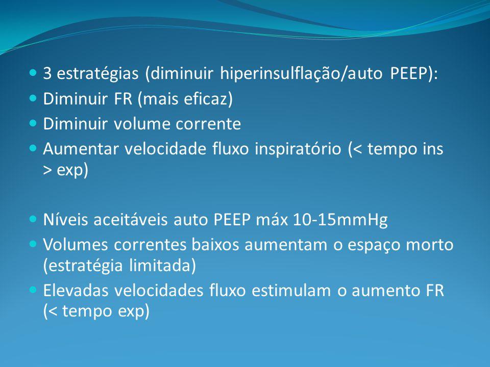 3 estratégias (diminuir hiperinsulflação/auto PEEP): Diminuir FR (mais eficaz) Diminuir volume corrente Aumentar velocidade fluxo inspiratório ( exp) Níveis aceitáveis auto PEEP máx 10-15mmHg Volumes correntes baixos aumentam o espaço morto (estratégia limitada) Elevadas velocidades fluxo estimulam o aumento FR (< tempo exp)