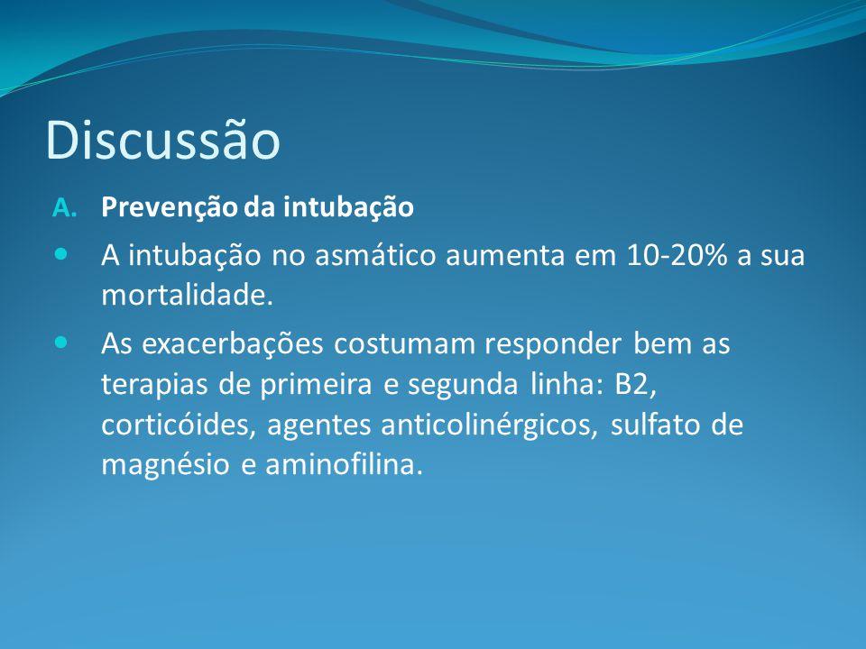 Discussão A.Prevenção da intubação A intubação no asmático aumenta em 10-20% a sua mortalidade.