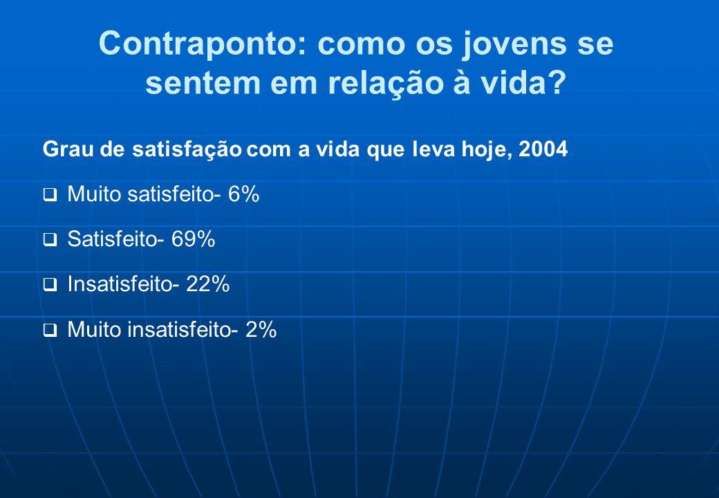 Contraponto: como os jovens se sentem em relação à vida? Grau de satisfação com a vida que leva hoje, 2004.  Muito satisfeito- 6%  Satisfeito- 69% 