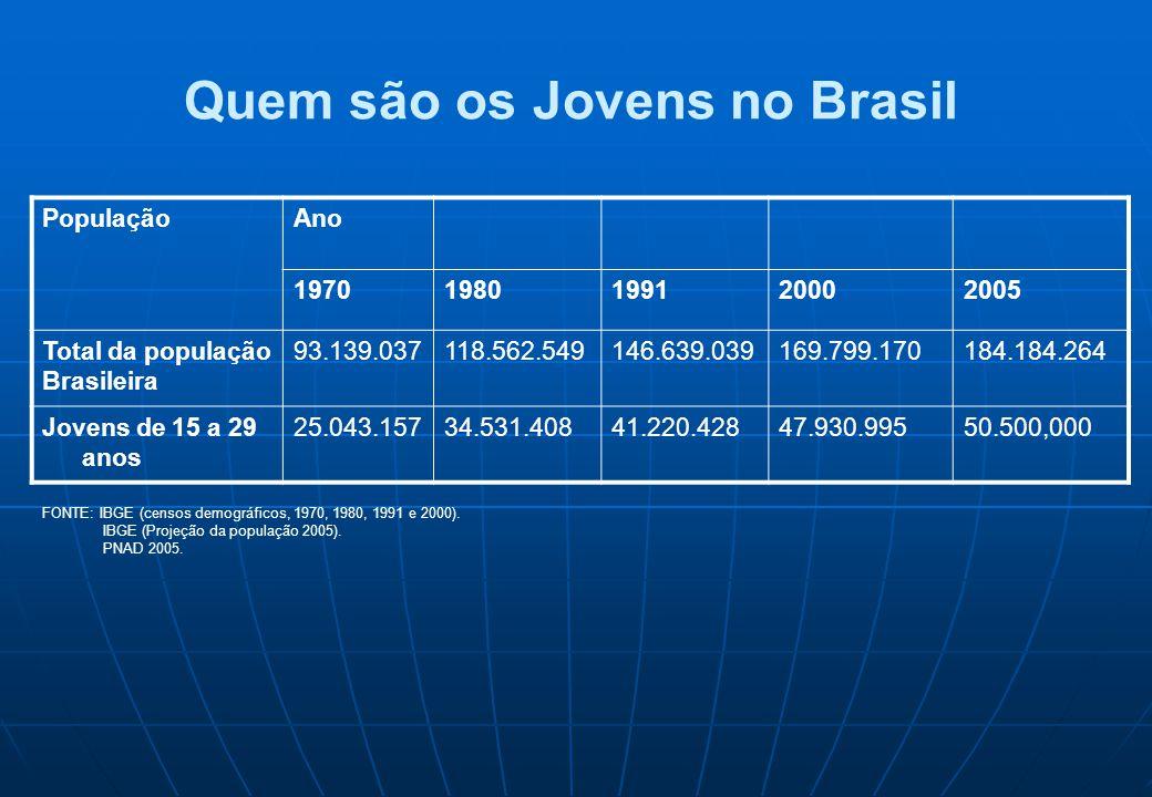 Quem são os Jovens no Brasil PopulaçãoAno 19701980199120002005 Total da população Brasileira 93.139.037118.562.549146.639.039169.799.170184.184.264 Jo